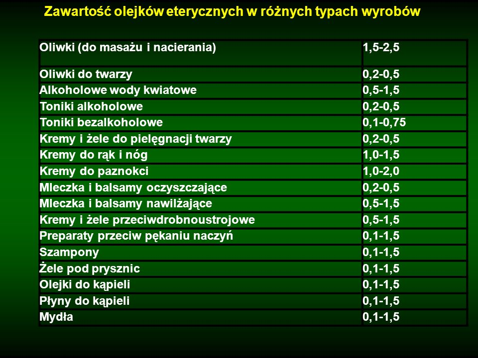 Zawartość olejków eterycznych w różnych typach wyrobów Oliwki (do masażu i nacierania)1,5-2,5 Oliwki do twarzy0,2-0,5 Alkoholowe wody kwiatowe0,5-1,5