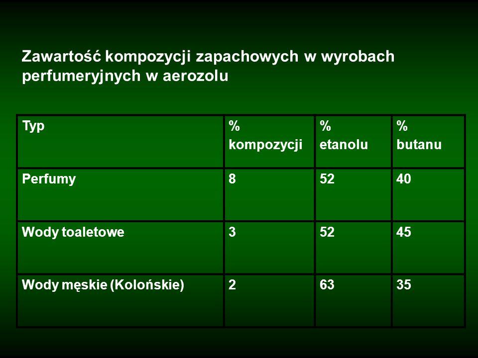 Zawartość olejków eterycznych w różnych typach wyrobów Oliwki (do masażu i nacierania)1,5-2,5 Oliwki do twarzy0,2-0,5 Alkoholowe wody kwiatowe0,5-1,5 Toniki alkoholowe0,2-0,5 Toniki bezalkoholowe0,1-0,75 Kremy i żele do pielęgnacji twarzy0,2-0,5 Kremy do rąk i nóg1,0-1,5 Kremy do paznokci1,0-2,0 Mleczka i balsamy oczyszczające0,2-0,5 Mleczka i balsamy nawilżające0,5-1,5 Kremy i żele przeciwdrobnoustrojowe0,5-1,5 Preparaty przeciw pękaniu naczyń0,1-1,5 Szampony0,1-1,5 Żele pod prysznic0,1-1,5 Olejki do kąpieli0,1-1,5 Płyny do kąpieli0,1-1,5 Mydła0,1-1,5