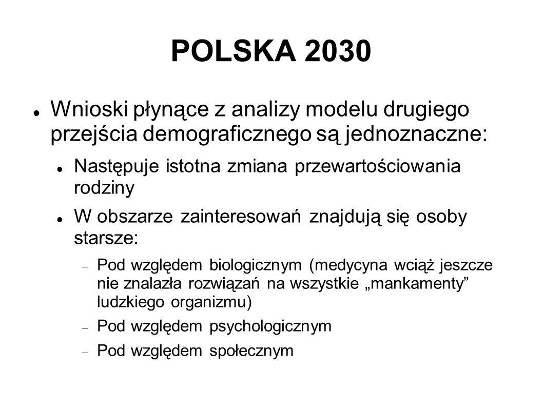 POLSKA 2030 Wnioski płynące z analizy modelu drugiego przejścia demograficznego są jednoznaczne: Następuje istotna zmiana przewartościowania rodziny W