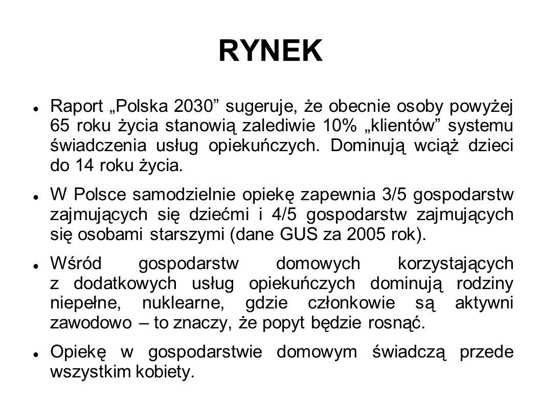 RYNEK Raport Polska 2030 sugeruje, że obecnie osoby powyżej 65 roku życia stanowią zalediwie 10% klientów systemu świadczenia usług opiekuńczych. Domi