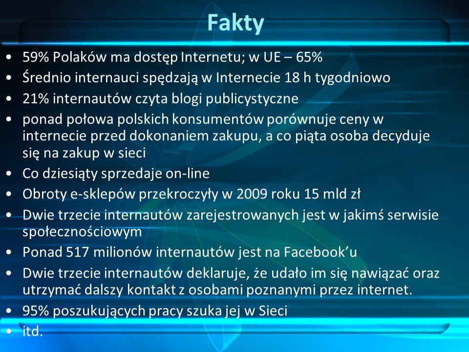 Fakty 59% Polaków ma dostęp Internetu; w UE – 65% Średnio internauci spędzają w Internecie 18 h tygodniowo 21% internautów czyta blogi publicystyczne