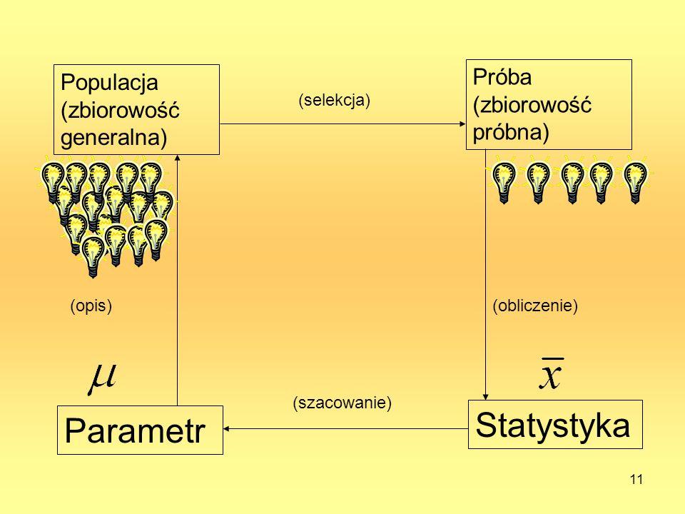 Populacja (zbiorowość generalna) Parametr Statystyka Próba (zbiorowość próbna) (selekcja) (obliczenie) (szacowanie) (opis) 11