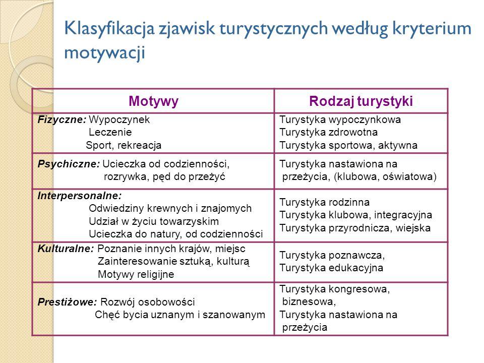 Klasyfikacja zjawisk turystycznych według kryterium motywacji MotywyRodzaj turystyki Fizyczne: Wypoczynek Leczenie Sport, rekreacja Turystyka wypoczyn