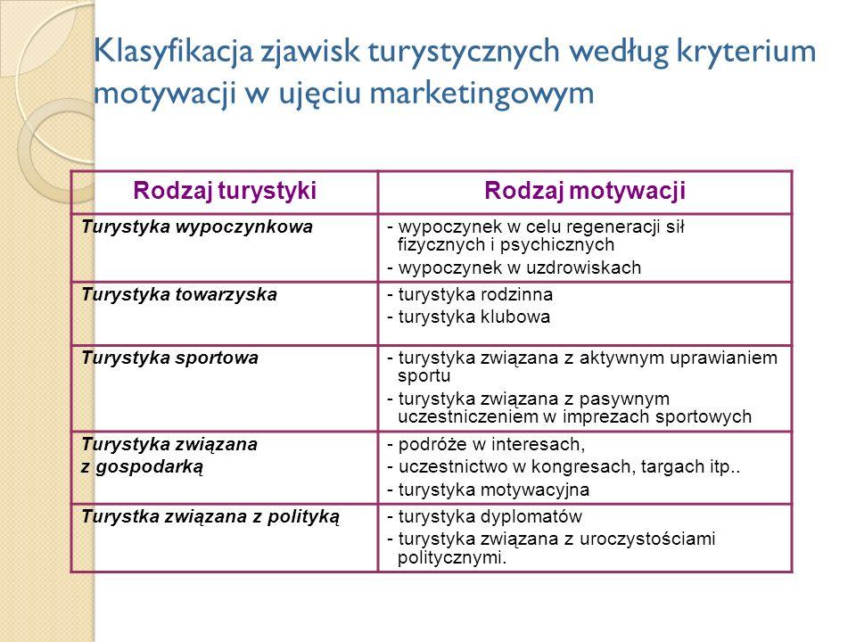 Klasyfikacja zjawisk turystycznych według kryterium motywacji w ujęciu marketingowym Rodzaj turystykiRodzaj motywacji Turystyka wypoczynkowa- wypoczyn