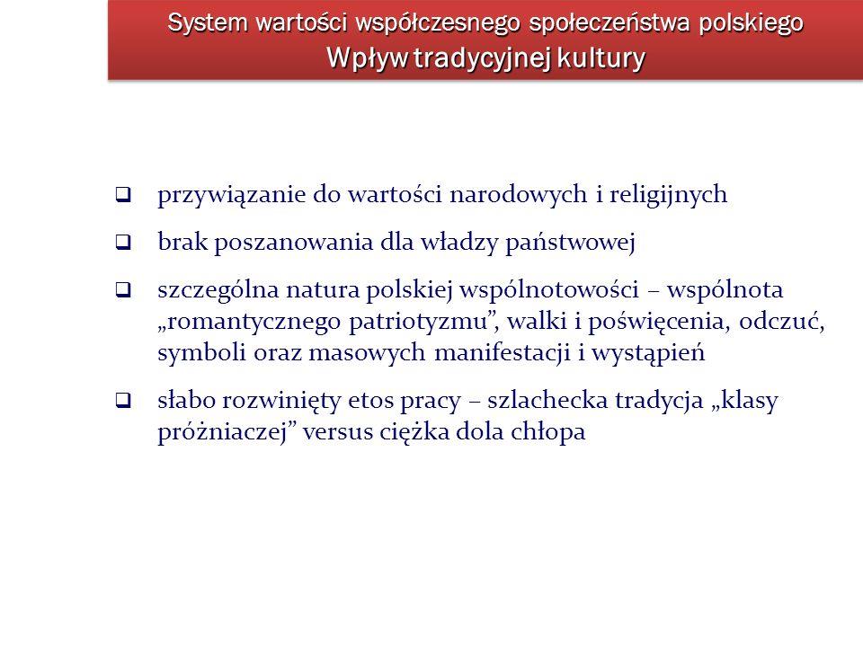 System wartości współczesnego społeczeństwa polskiego Wpływ tradycyjnej kultury przywiązanie do wartości narodowych i religijnych brak poszanowania dl