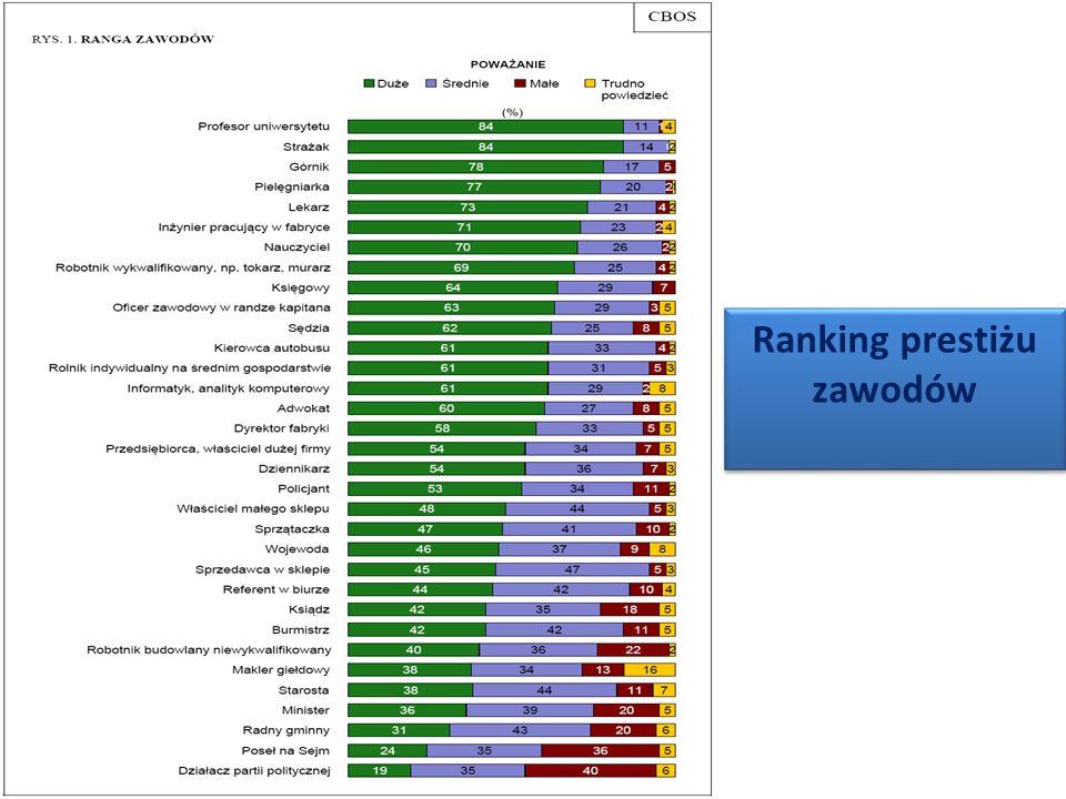 Ranking prestiżu zawodów