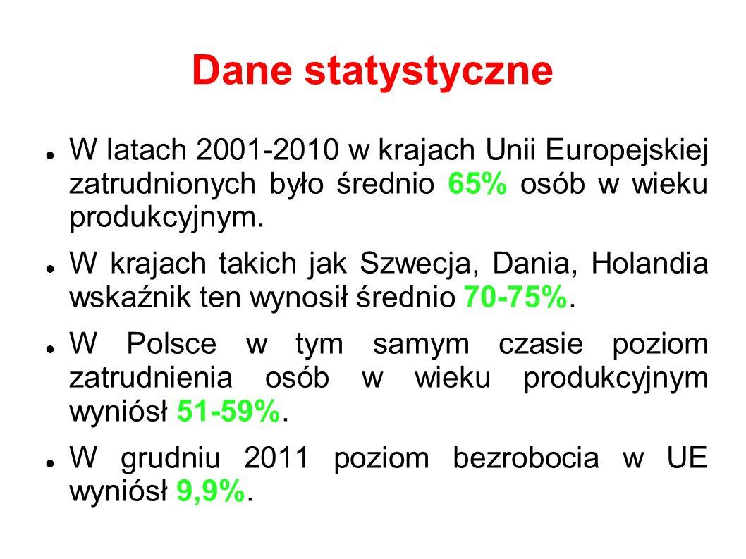 Dane statystyczne W latach 2001-2010 w krajach Unii Europejskiej zatrudnionych było średnio 65% osób w wieku produkcyjnym.