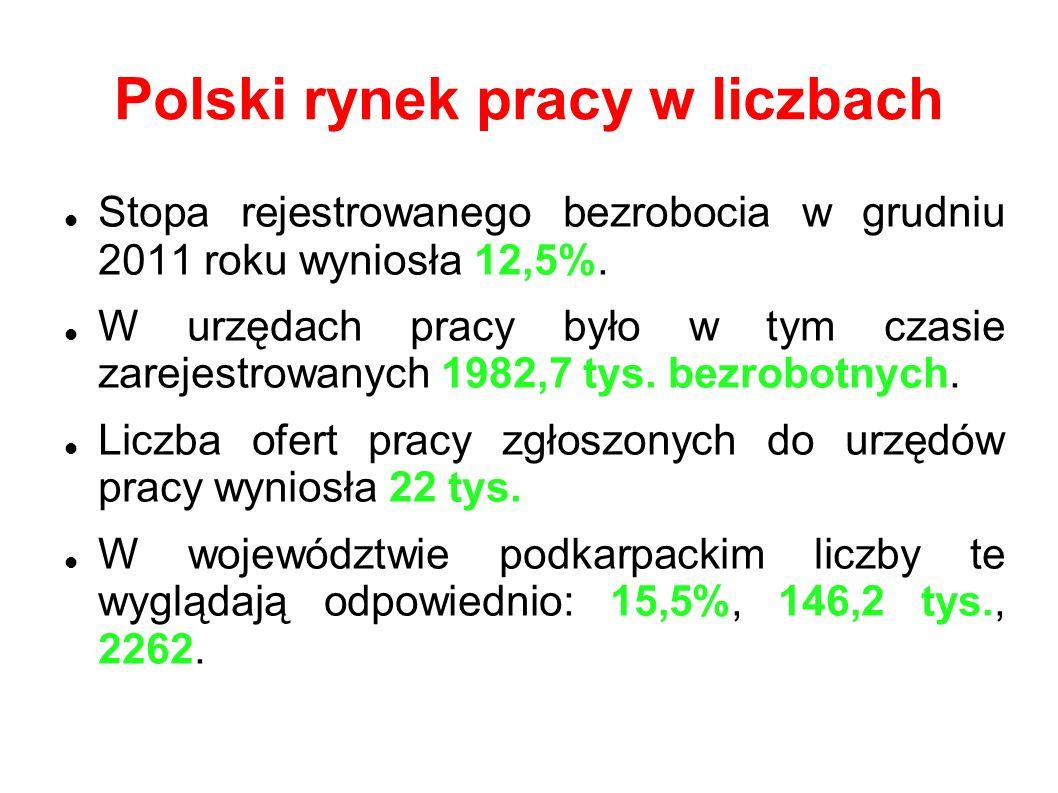 Polski rynek pracy w liczbach Stopa rejestrowanego bezrobocia w grudniu 2011 roku wyniosła 12,5%.