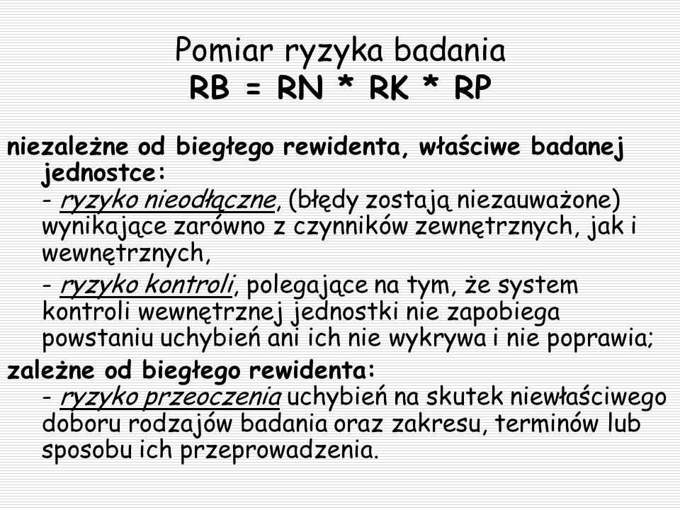 Pomiar ryzyka badania RB = RN * RK * RP niezależne od biegłego rewidenta, właściwe badanej jednostce: - ryzyko nieodłączne, (błędy zostają niezauważon