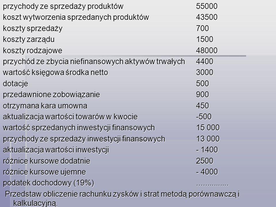 przychody ze sprzedaży produktów 55000 koszt wytworzenia sprzedanych produktów43500 koszty sprzedaży 700 koszty zarządu1500 koszty rodzajowe 48000 prz