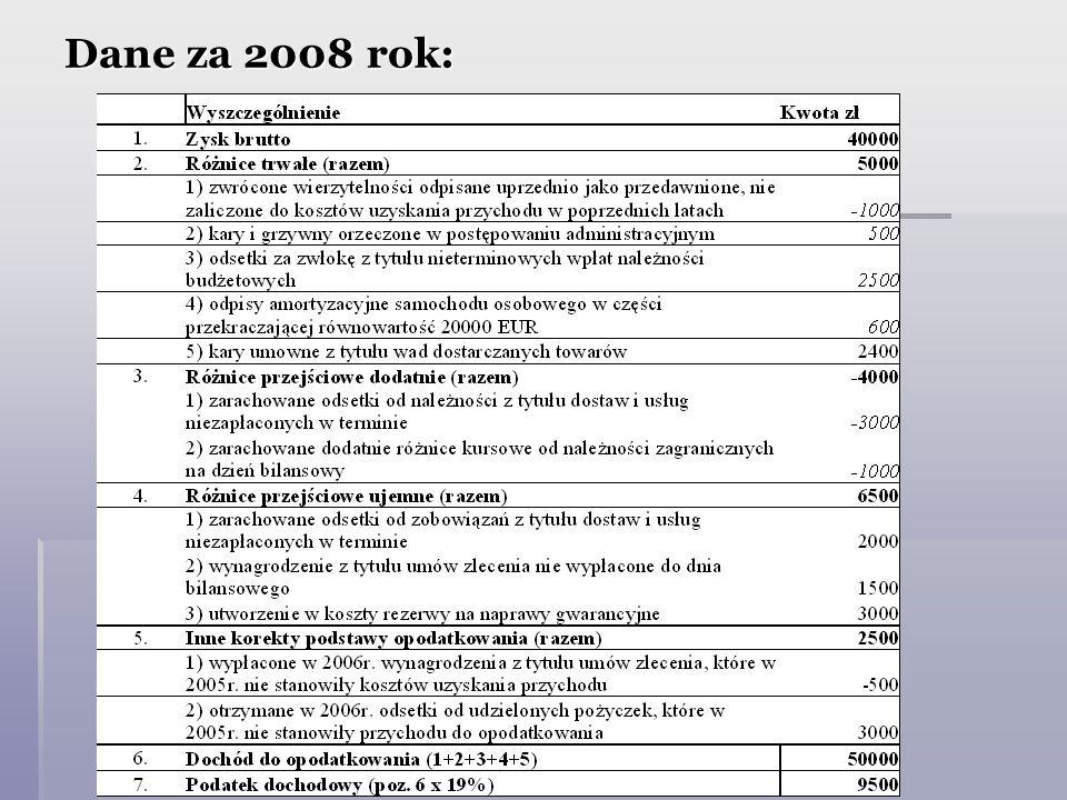Dane za 2008 rok: