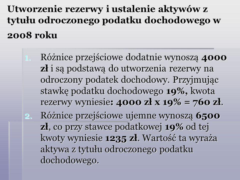 Utworzenie rezerwy i ustalenie aktywów z tytułu odroczonego podatku dochodowego w 2008 roku 1.Różnice przejściowe dodatnie wynoszą 4000 zł i są podsta