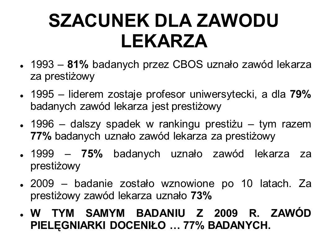 SZACUNEK DLA ZAWODU LEKARZA 1993 – 81% badanych przez CBOS uznało zawód lekarza za prestiżowy 1995 – liderem zostaje profesor uniwersytecki, a dla 79%