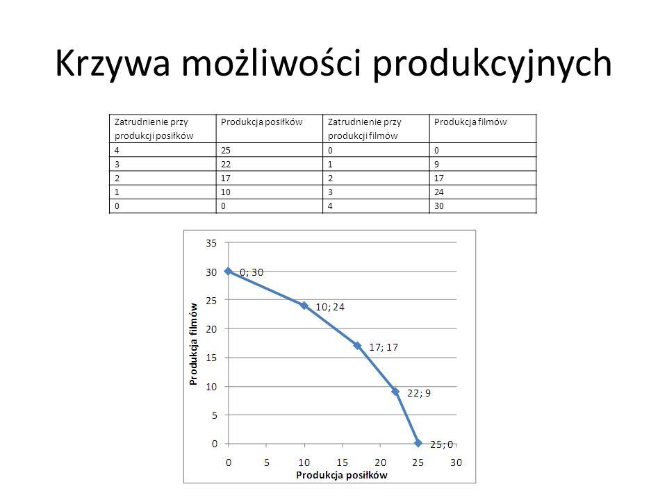 Krzywa możliwości produkcyjnych Zatrudnienie przy produkcji posiłków Produkcja posiłków Zatrudnienie przy produkcji filmów Produkcja filmów 42500 3221