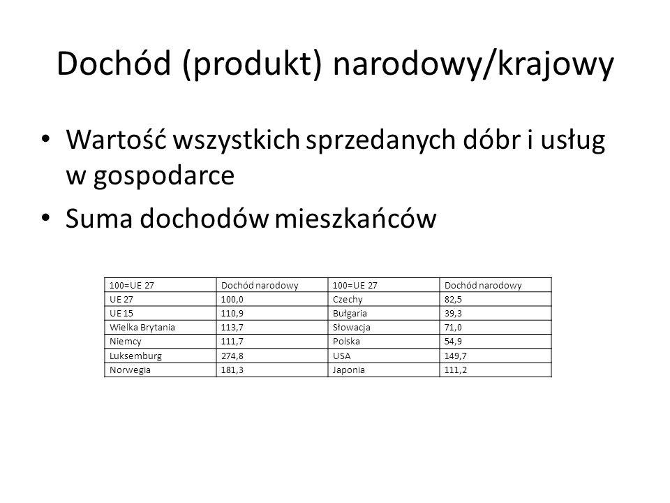 Dochód (produkt) narodowy/krajowy Wartość wszystkich sprzedanych dóbr i usług w gospodarce Suma dochodów mieszkańców 100=UE 27Dochód narodowy100=UE 27