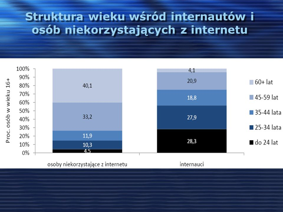 Struktura wieku wśród internautów i osób niekorzystających z internetu