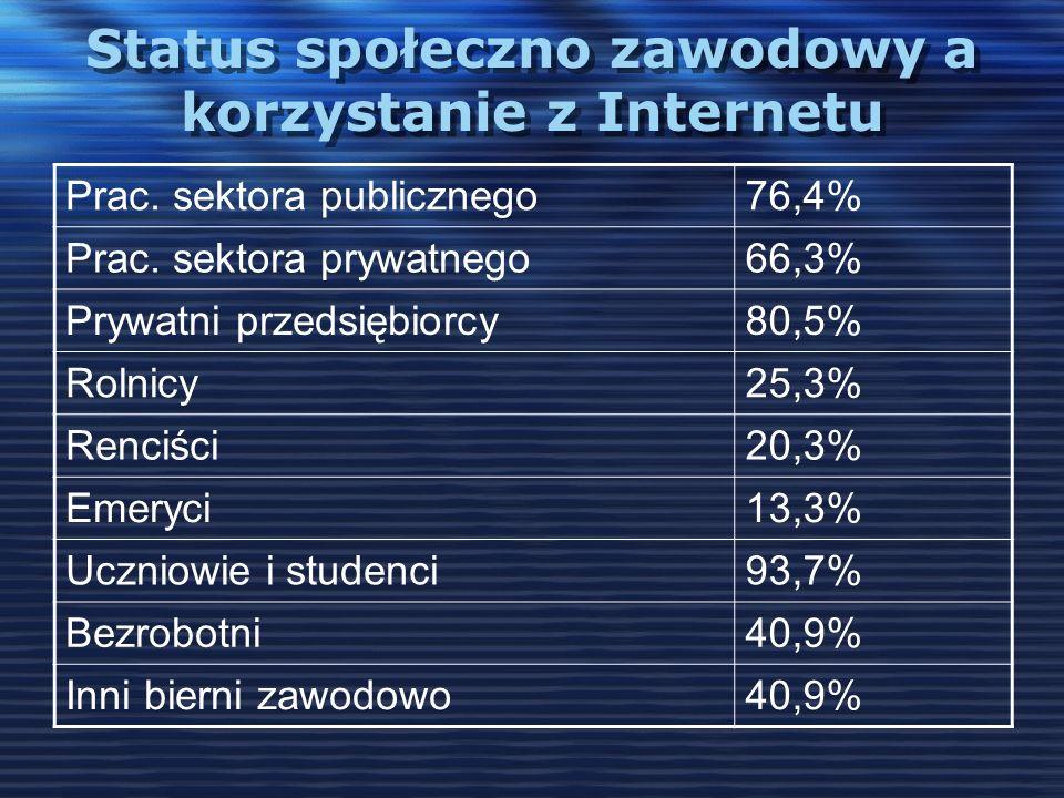 Status społeczno zawodowy a korzystanie z Internetu Prac. sektora publicznego76,4% Prac. sektora prywatnego66,3% Prywatni przedsiębiorcy80,5% Rolnicy2