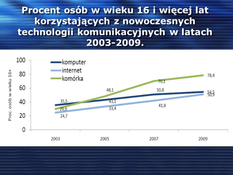 Procent osób w wieku 16 i więcej lat korzystających z nowoczesnych technologii komunikacyjnych w latach 2003-2009.