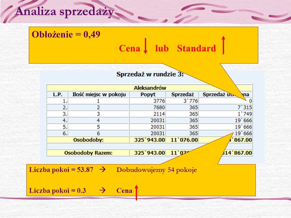 Analiza sprzedaży Sprzedaż utracona = 0 liczymy obłożenie (w ilu procentach pokój danego typu był wykorzystywany w ciągu roku) Obłożenie = Sprzedaż/(3