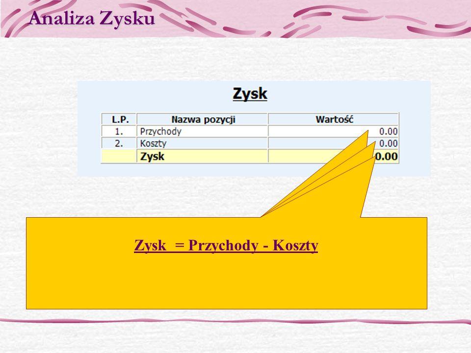 Analiza Zysku Przychody – jest to suma wszystkich przychodów, które miały miejsce w przedsiębiorstwie Przychody = Przychody z działalności operacyjnej
