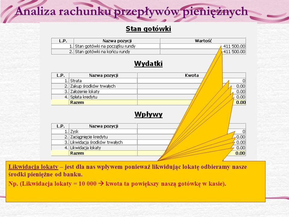 Analiza bilansu Środki trwałe jest to suma wartości hoteli oraz pokoi, Wartość 1 hotelu 150 000, Wartość 6 pokoi każdego typu 13500 150 000 + 13 500 = 163 500 Wartość środków trwałych Lokaty jest to wartość założonych lokatGotówka jest to ilość środków pieniężnych w naszym posiadaniu, wartość ta pobierana jest rachunku przepływów pieniężnych Środki własne – zwane również kapitałami własnymi informują nas, jaka część wartości aktywów została sfinansowana z naszych kapitałów.
