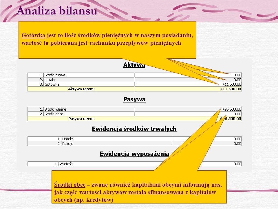 Analiza bilansu Środki trwałe jest to suma wartości hoteli oraz pokoi, Wartość 1 hotelu 150 000, Wartość 6 pokoi każdego typu 13500 150 000 + 13 500 =