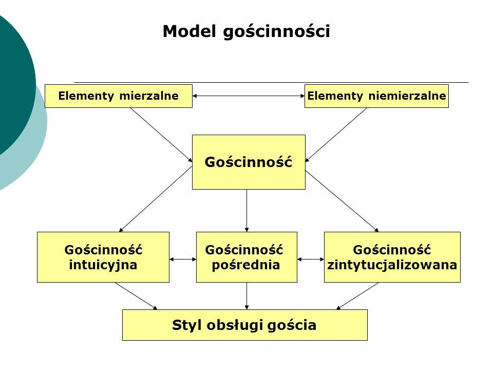 Gościnność Elementy mierzalneElementy niemierzalne Gościnność intuicyjna Gościnność pośrednia Gościnność zintytucjalizowana Styl obsługi gościa Model