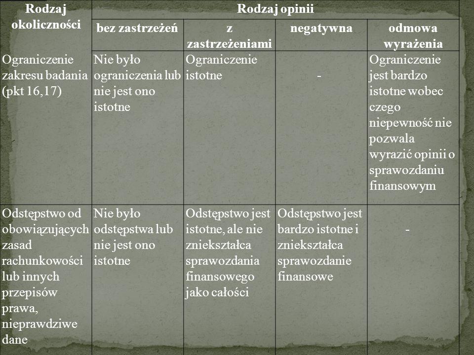 Rodzaj okoliczności Rodzaj opinii bez zastrzeżeńz zastrzeżeniami negatywnaodmowa wyrażenia Ograniczenie zakresu badania (pkt 16,17) Nie było ogranicze