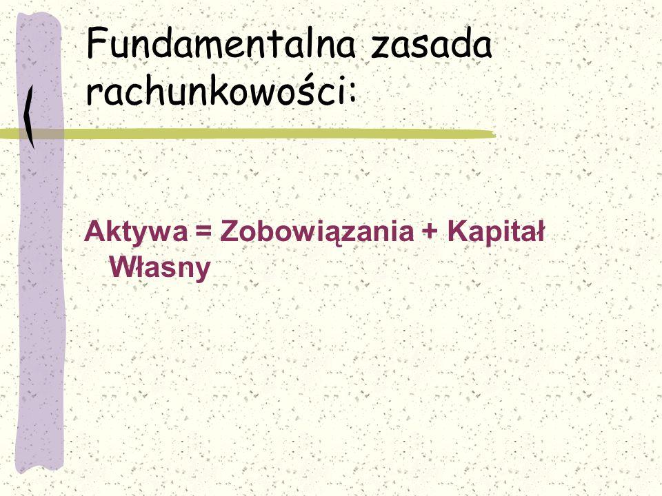 Fundamentalna zasada rachunkowości: Aktywa = Zobowiązania + Kapitał Własny