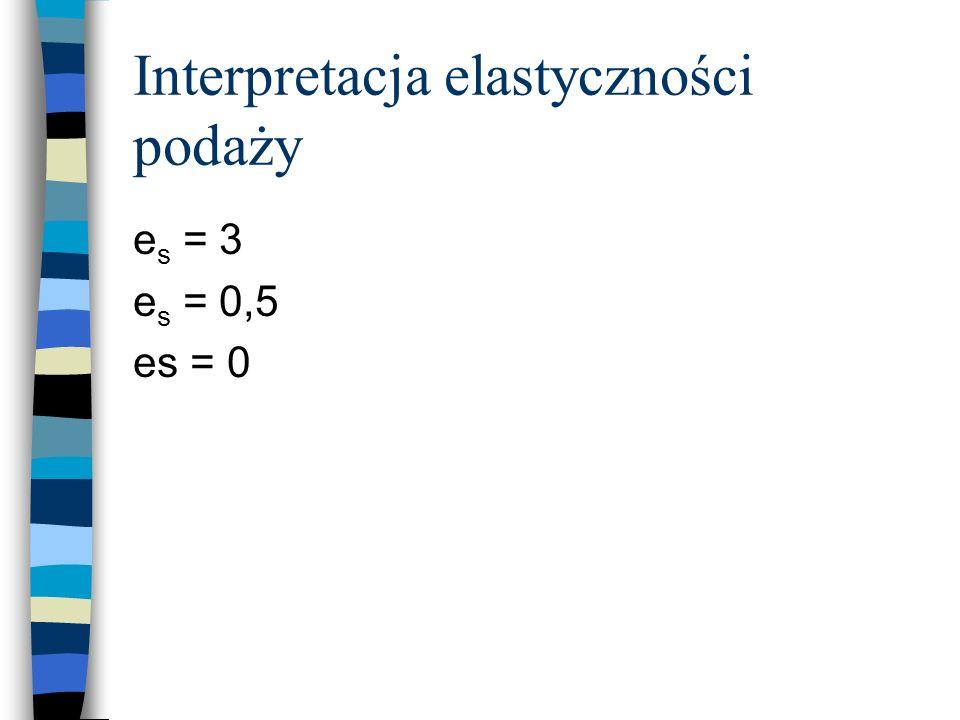Interpretacja elastyczności podaży e s = 3 e s = 0,5 es = 0