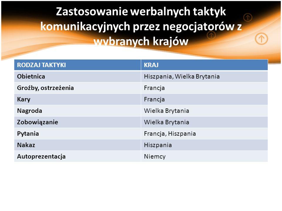 Zastosowanie werbalnych taktyk komunikacyjnych przez negocjatorów z wybranych krajów RODZAJ TAKTYKIKRAJ ObietnicaHiszpania, Wielka Brytania Groźby, os