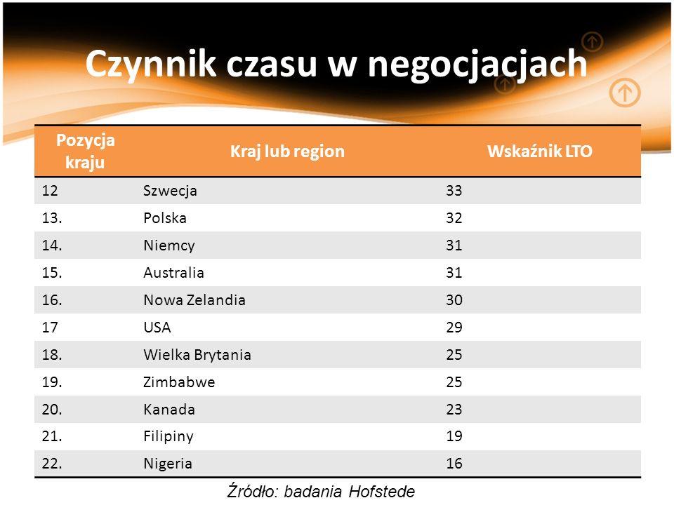 Czynnik czasu w negocjacjach Pozycja kraju Kraj lub regionWskaźnik LTO 12Szwecja33 13.Polska32 14.Niemcy31 15.Australia31 16.Nowa Zelandia30 17USA29 1