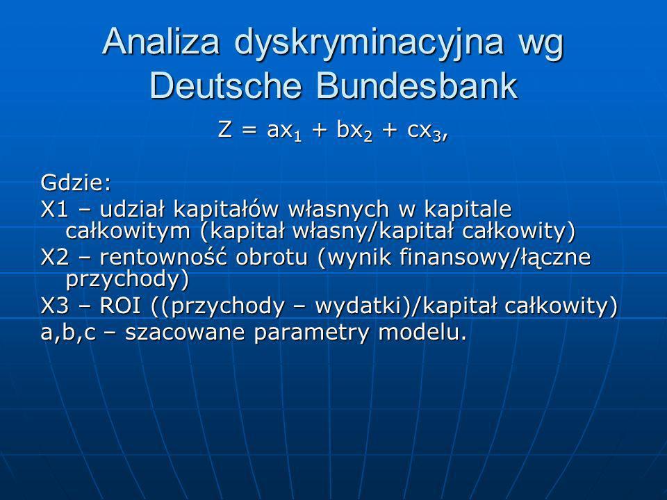 Klasyfikacja metodą Altmana Z > 2,99 – dobra kondycja finansowa, Z<1,81 – bankrut Ważna wielkość 2,675 Z<2,675 – u 94% firm, które zbankrutowały Z>2,6