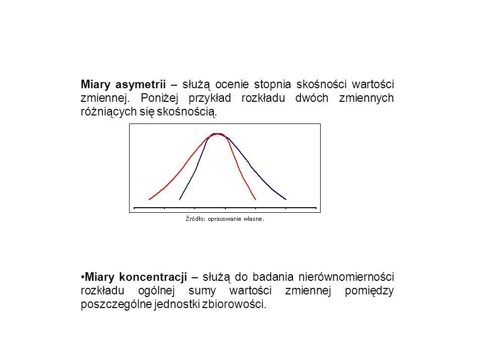 Miary asymetrii – służą ocenie stopnia skośności wartości zmiennej. Poniżej przykład rozkładu dwóch zmiennych różniących się skośnością. Miary koncent