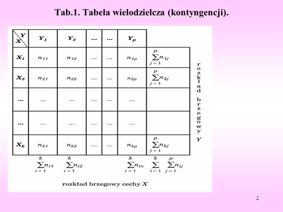 Tab.1. Tabela wielodzielcza (kontyngencji). 2