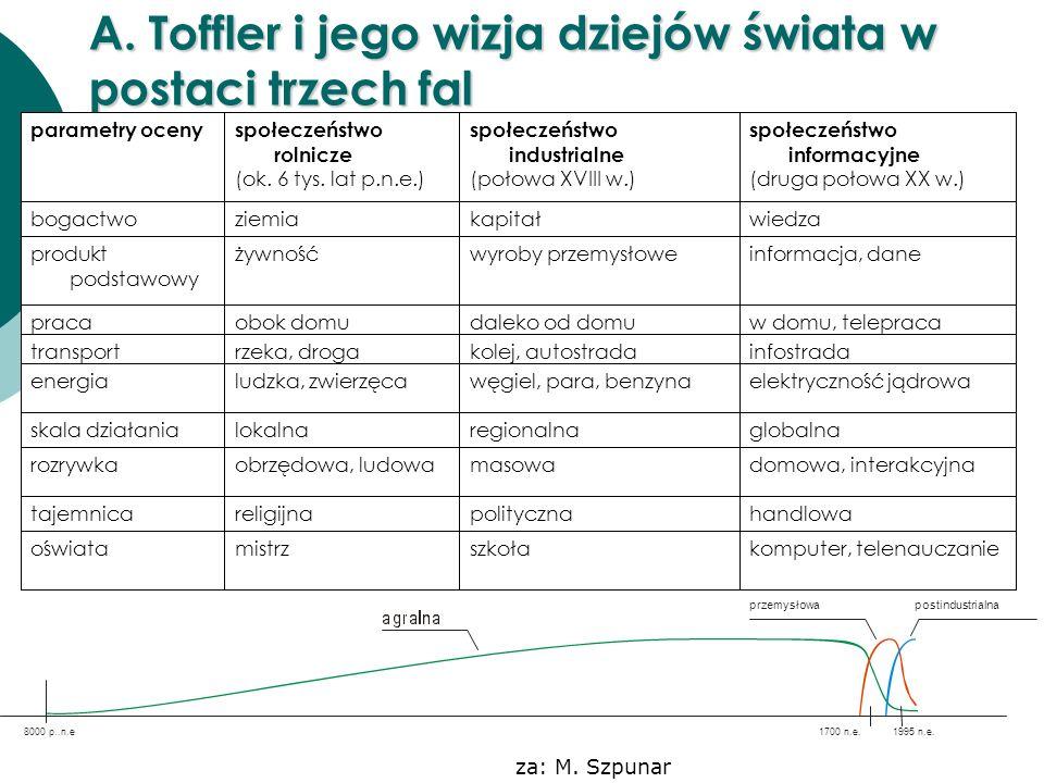A. Toffler i jego wizja dziejów świata w postaci trzech fal komputer, telenauczanieszkołamistrzoświata handlowapolitycznareligijnatajemnica domowa, in