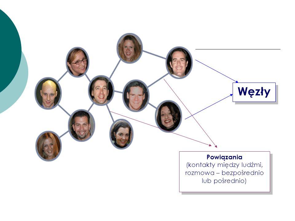 Węzły Powiązania (kontakty między ludźmi, rozmowa – bezpośrednio lub pośrednio) Powiązania (kontakty między ludźmi, rozmowa – bezpośrednio lub pośredn