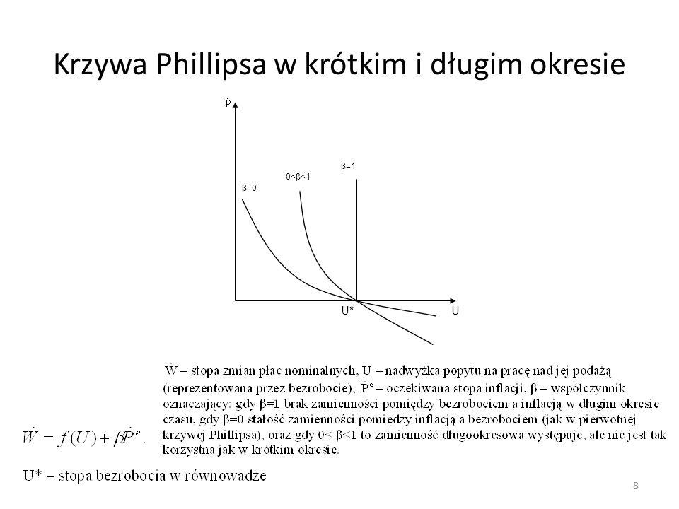 Własności krzywej Phillipsa Wysokość krótkookresowej krzywej Phillipsa zależy od oczekiwanego tempa inflacji W stanie długookresowej równowagi w punkcie przecięcia krótko- i długookresowej krzywej Phillipsa oczekiwania inflacyjne się spełniają Złudzenie inflacyjne (iluzja pieniądza) oznacza mylenie zmiennych realnych ze zmiennymi nominalnymi Przewidziana inflacja powoduje powrócenie do równowagi Nieprzewidziana inflacja powoduje ciągłą nierównowagę Spirala inflacyjna to wzajemne napędzanie się wzrostu cen Gdy inflacja jest wysoka i NBP chce ją obniżyć, to w przypadku gdy ludzie w to uwierzą (NBP będzie wiarygodny) krzywa Phillipsa (krótkookresowa) przesunie się w dół.