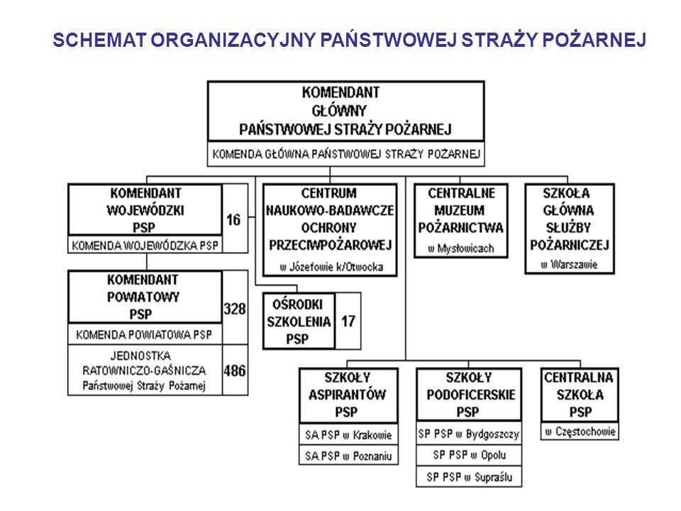 Jednostki organizacyjne PSP Komenda Główna Komendy wojewódzkie (16) Komendy powiatowe/miejskie Szkoła Główna Służby Pożarniczej oraz pozostałe szkoły