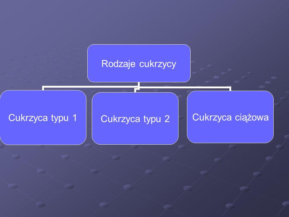 Rodzaje cukrzycy Cukrzyca typu 1 Cukrzyca typu 2 Cukrzyca ciążowa