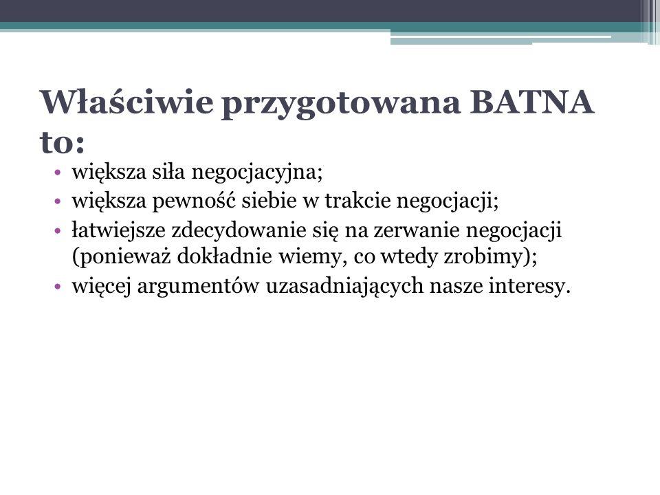Wykorzystanie BATNA w trakcie negocjacji polega na: ocenie każdej propozycji drugiej strony i porównaniu z naszą BATNA, przeformułowywaniu BATNA w zależności od sposobu myślenia drugiej strony, przemyśleniu BATNA drugiej strony, gotowości nieosiągnięcia porozumienia, jeżeli BATNA obu stron okażą się atrakcyjniejsze od możliwego porozumienia.
