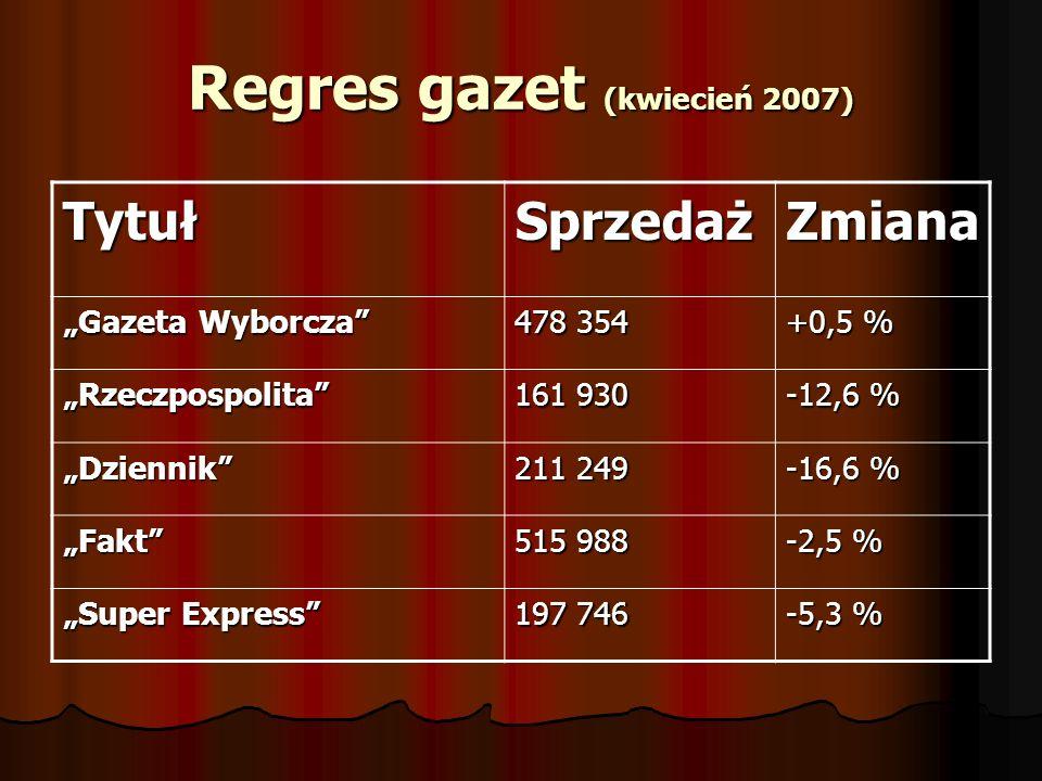 Regres gazet (kwiecień 2007) TytułSprzedażZmiana Gazeta Wyborcza 478 354 +0,5 % Rzeczpospolita 161 930 -12,6 % Dziennik 211 249 -16,6 % Fakt 515 988 -