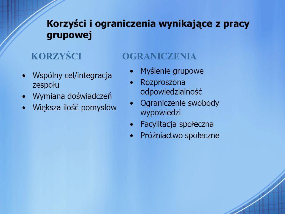 Korzyści i ograniczenia wynikające z pracy grupowej Wspólny cel/integracja zespołu Wymiana doświadczeń Większa ilość pomysłów Myślenie grupowe Rozpros