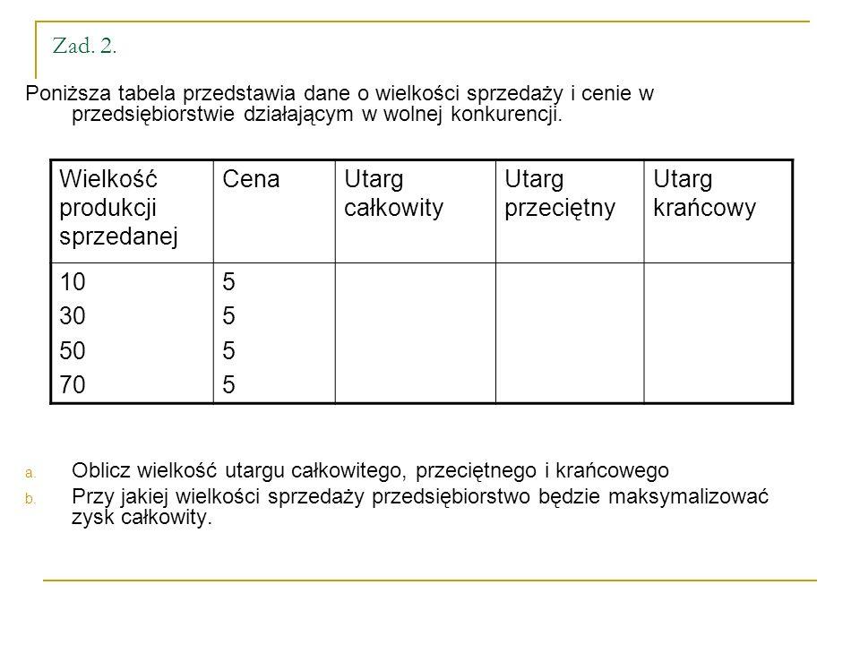 Zad. 2. Poniższa tabela przedstawia dane o wielkości sprzedaży i cenie w przedsiębiorstwie działającym w wolnej konkurencji. a. Oblicz wielkość utargu