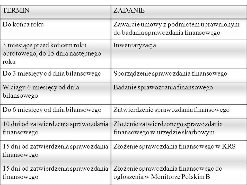 TERMINZADANIE Do końca rokuZawarcie umowy z podmiotem uprawnionym do badania sprawozdania finansowego 3 miesiące przed końcem roku obrotowego, do 15 d