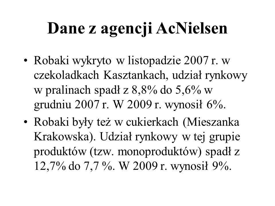 Dane z agencji AcNielsen Robaki wykryto w listopadzie 2007 r. w czekoladkach Kasztankach, udział rynkowy w pralinach spadł z 8,8% do 5,6% w grudniu 20