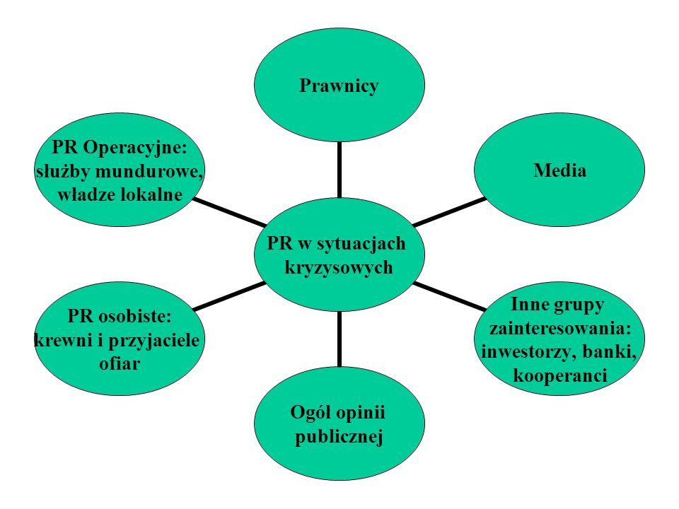 PR w sytuacjach kryzysowych PrawnicyMedia Inne grupy zainteresowania: inwestorzy, banki, kooperanci Ogół opinii publicznej PR osobiste: krewni i przyj