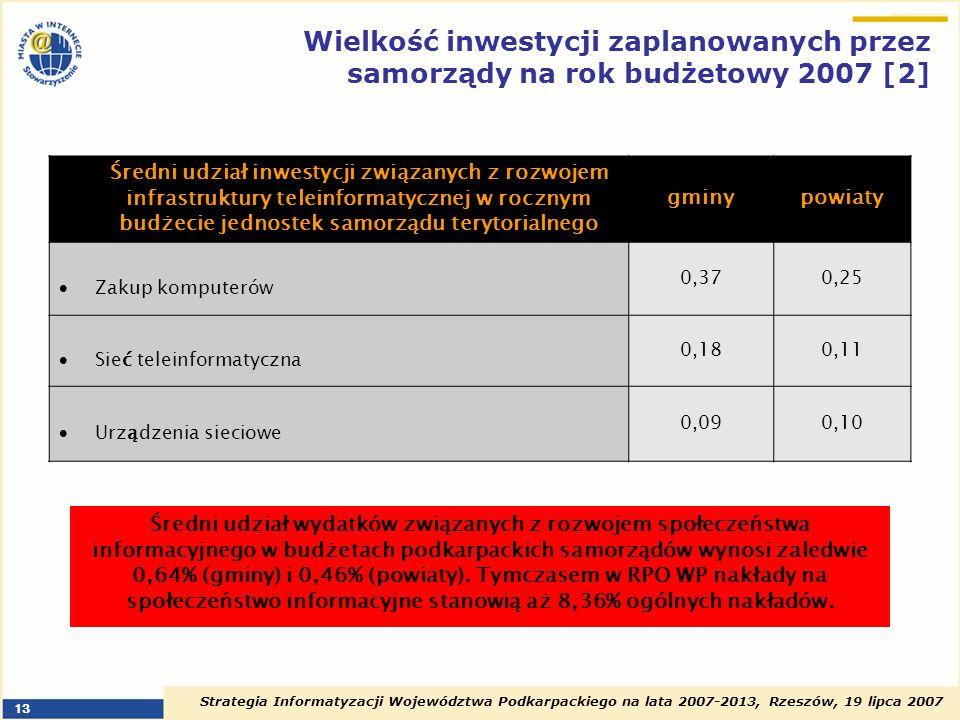 Strategia Informatyzacji Województwa Podkarpackiego na lata 2007-2013, Rzeszów, 19 lipca 2007 13 Średni udział inwestycji związanych z rozwojem infras