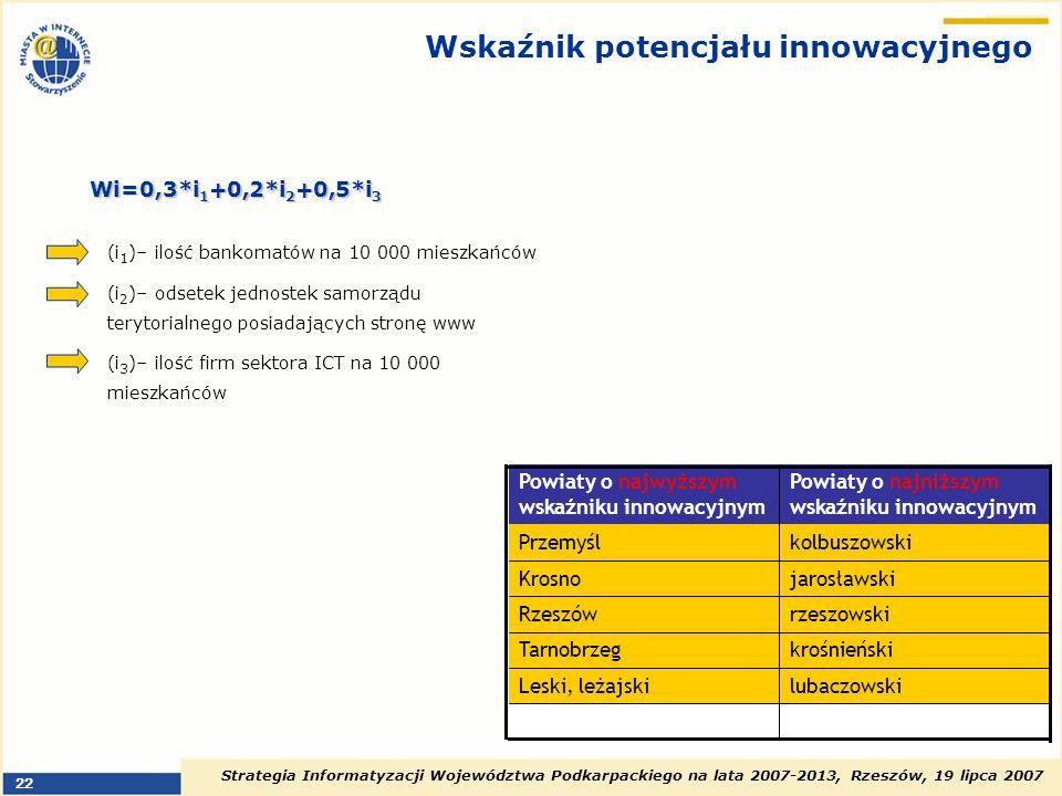 Strategia Informatyzacji Województwa Podkarpackiego na lata 2007-2013, Rzeszów, 19 lipca 2007 22 Wskaźnik potencjału innowacyjnego Powiaty o najniższy