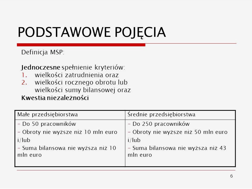 6 PODSTAWOWE POJĘCIA Definicja MSP: Jednoczesne spełnienie kryteriów: 1.wielkości zatrudnienia oraz 2.wielkości rocznego obrotu lub wielkości sumy bil